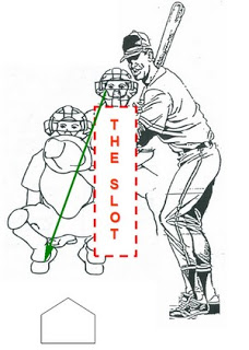 Diagram where to stand between batter and catcher